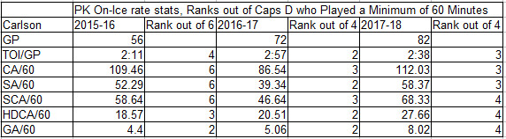 John Carlson PK Stats, ranked against other Caps defenders who played at least 60 minutes on PK.
