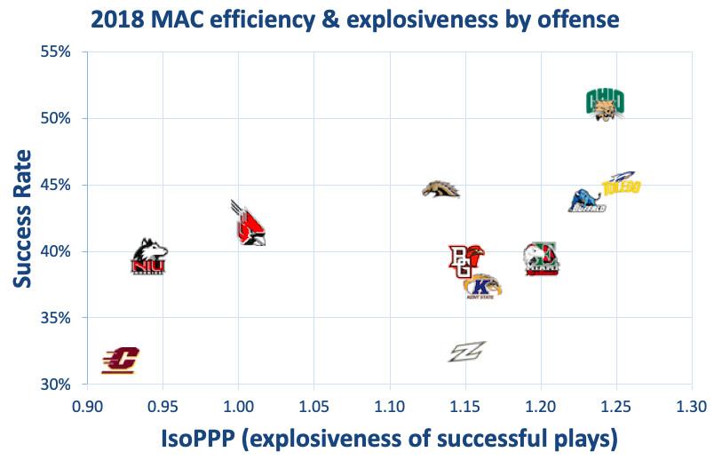 Mac Football Power Rankings 2019 S Best Conference Race Sbnation Com