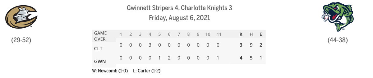 Knights/Stripers linescore