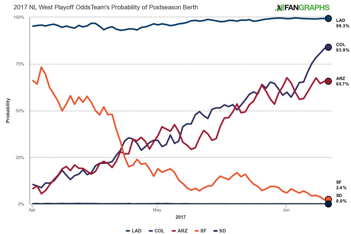 The Rockies' updated playoff odds are extremely optimistic - Purple Row