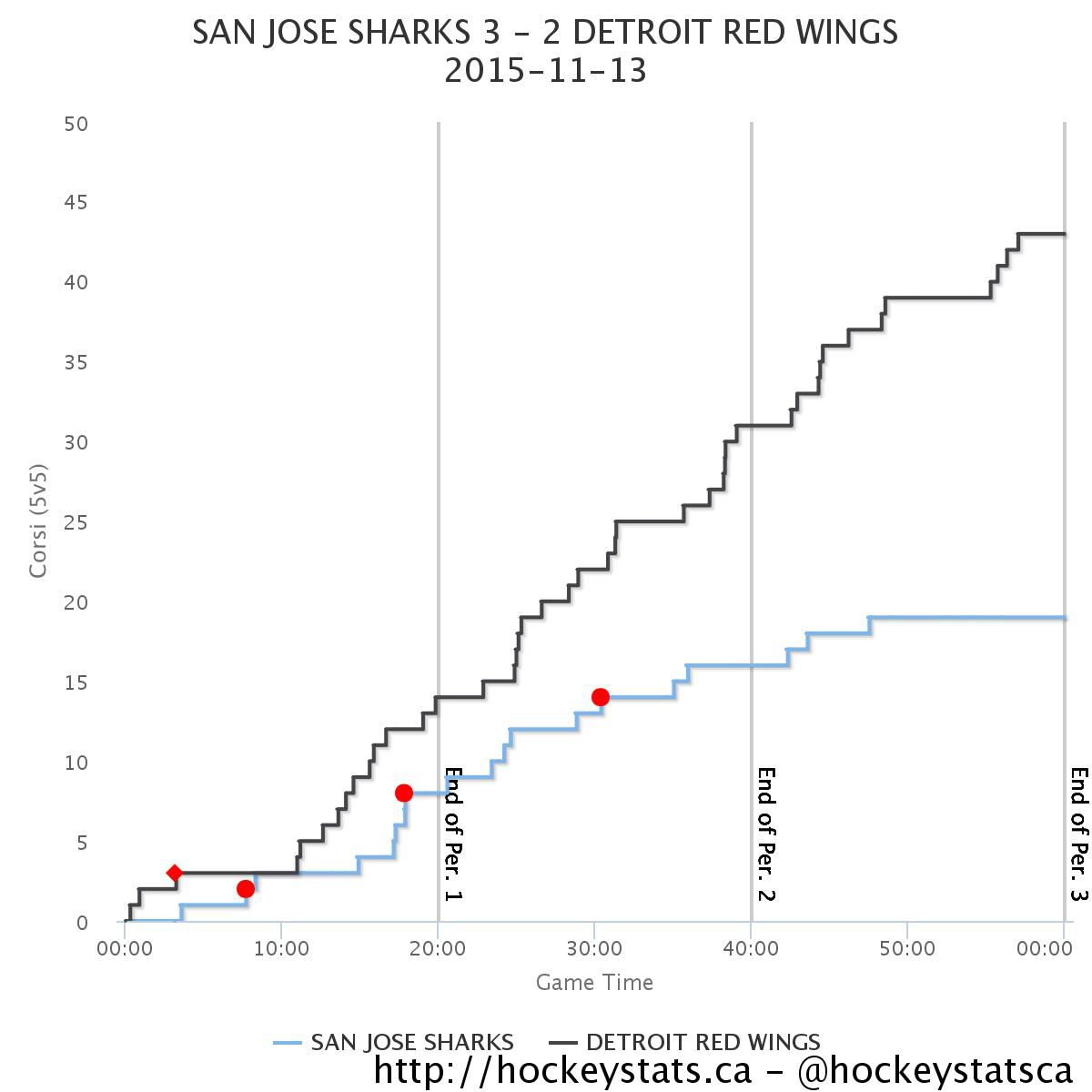 Sharks v. Wings Corsi