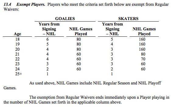 waivers table