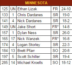 Minnesota lineup 2015