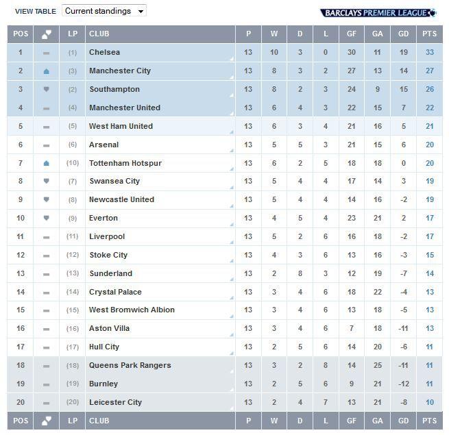 November League Table