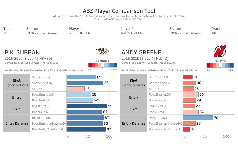 Subban and Greene All Three Zones Tableau