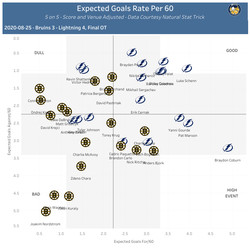 On-Ice Expected Goal Rates per 60, 5 on 5
