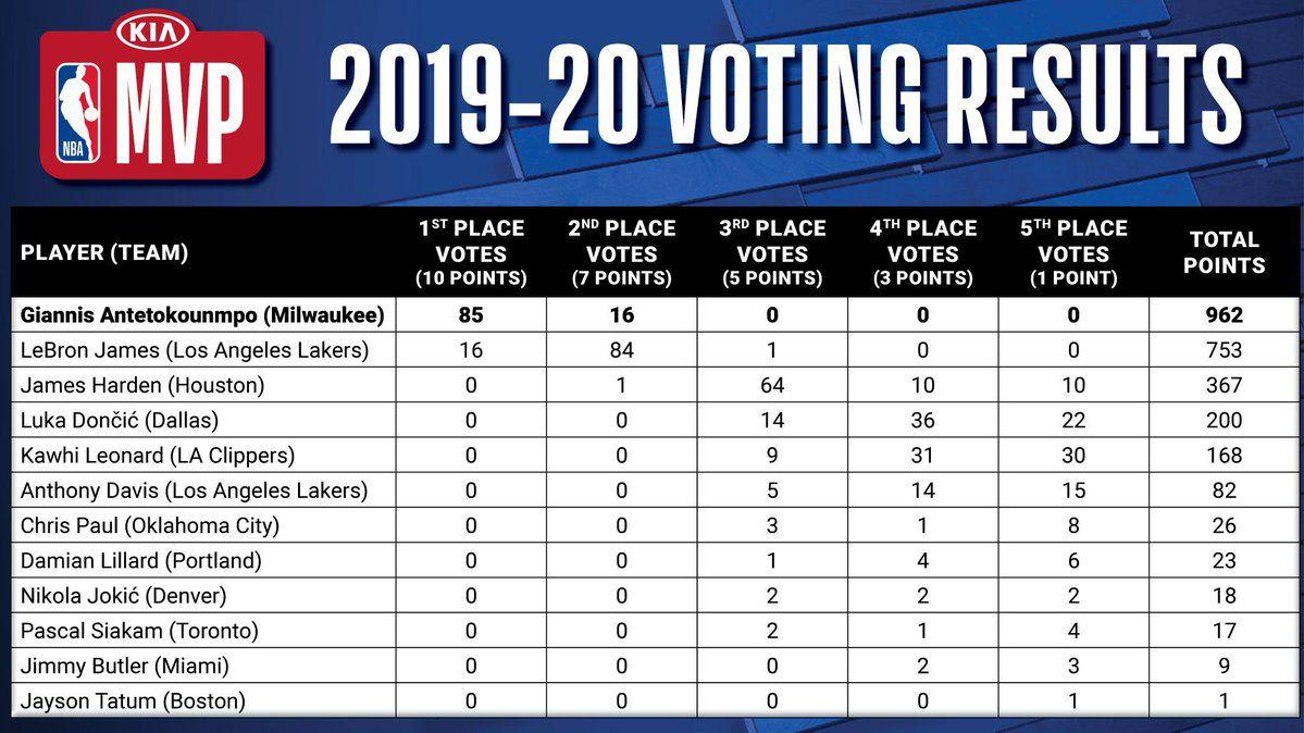 2019-20 NBA MVP Voting Results