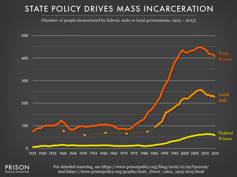 incarceration_rates Joe Biden's criminal justice reform plan, explained