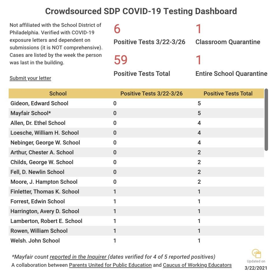 COVID-19 tracker from Tuesday by the Parents United for Public Education and Caucus of Working Educators.
