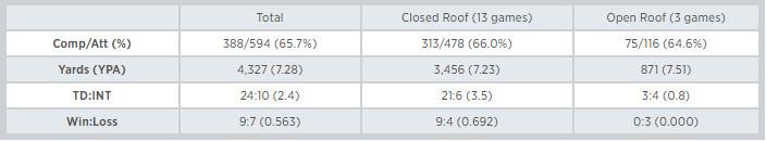 Matt Stafford Open Close Roof Stats - Samuel Gold
