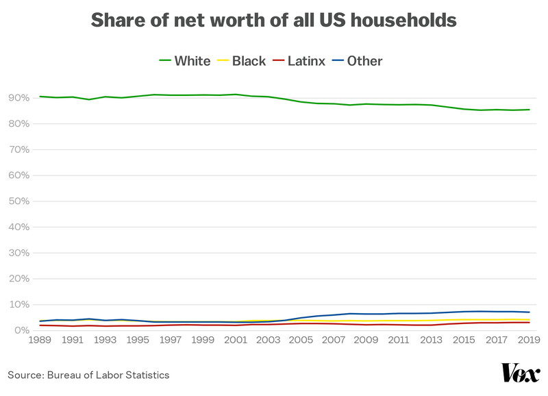 The share of net worth of all US households, from 1989 to 2019 in line graph form. The line for white households falls slightly over decades, to 85 percent in '19. All other ethnicities are clustered near the bottom.