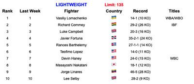 Screen Shot 2019 12 01 at 3.53.33 AM - Rankings (Dec. 3, 2019): Valdez and Frampton hit 130, Casimero crashes 118