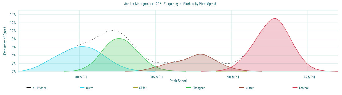 Jordan Montgomery - 2021 Frequency of Pitches by Pitch Speed