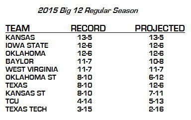 2015 Big 12 Regular Season Standings