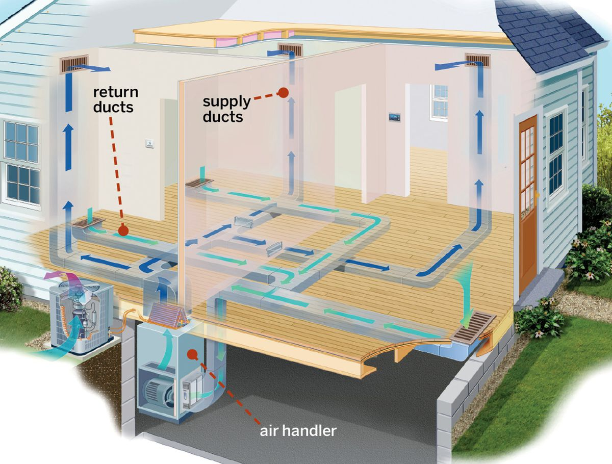 Central Air Conditioning System Diagram: Ducts