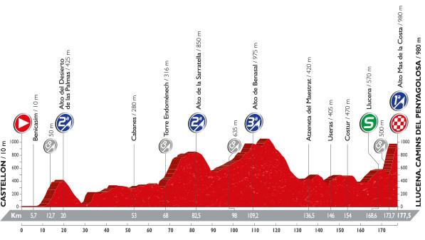 stage 17 profile vuelta