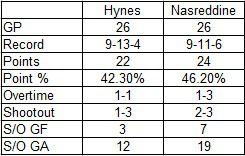 Hynes vs. Nasreddine: Records