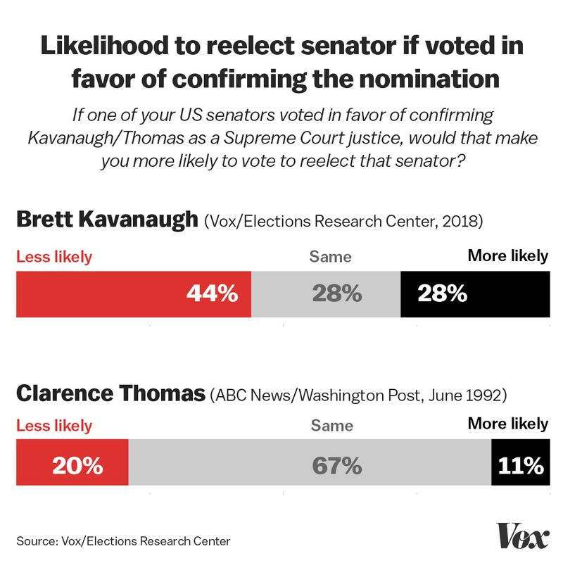 Senator Exclusive: We re-ran polls from 1991 about Anita Hill, this time about Christine Blasey Ford