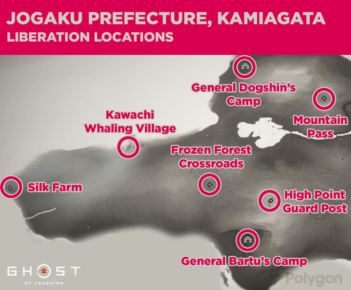 Jogaku prefecture in Ghost of Tsushima and its liberation locations uding: General Bartu's Camp, High Point Guard Post, Frozen Forest Crossroads, Silk Farm, Kawachi Whaling Village, General Dogshin's Camp, and Mountain Pass.