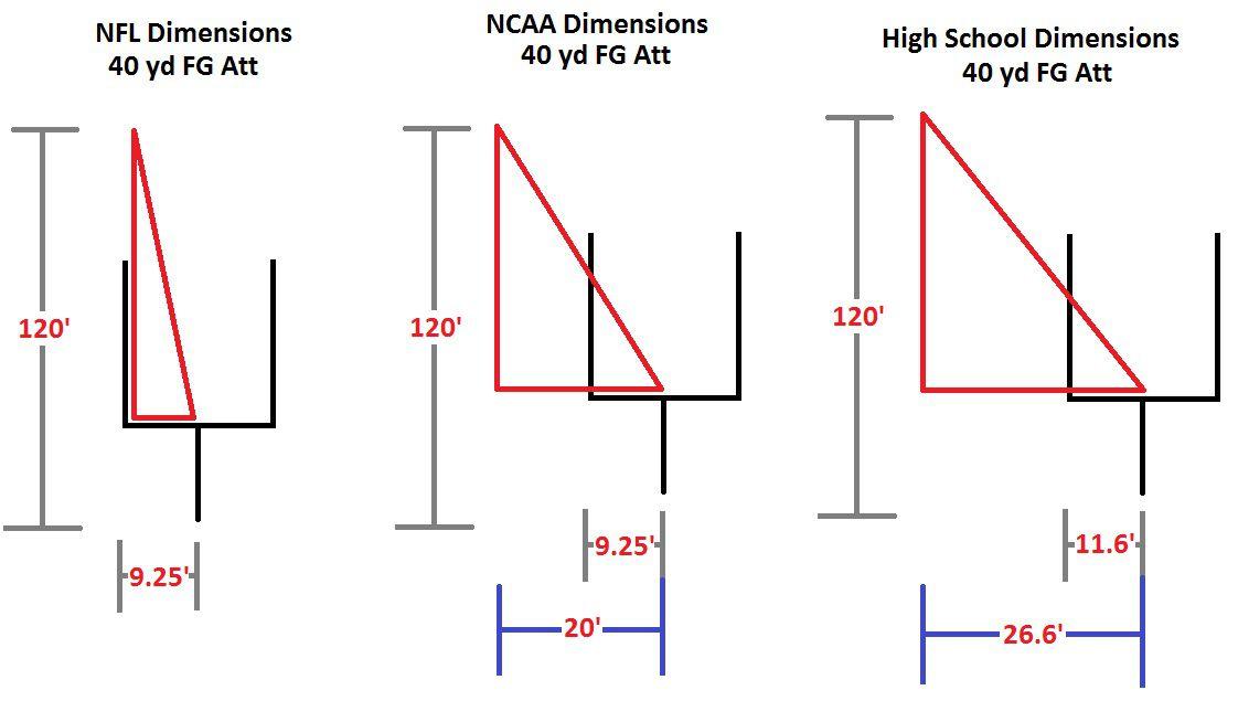 Kicking Dimensions, 40 yards