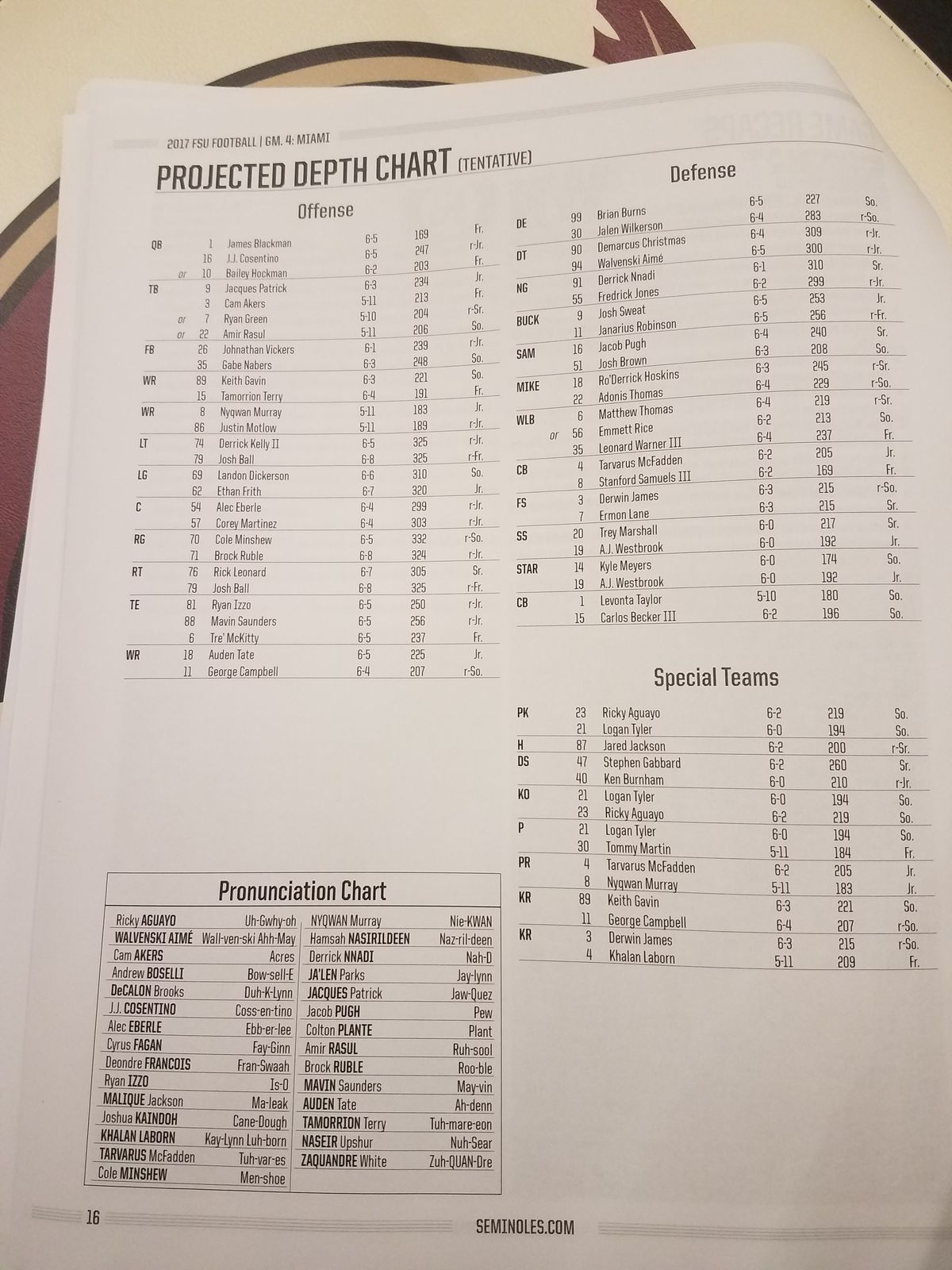 Here S The Latest Seminole Depth Chart Straight From Fsu Athletics For Your Consideration