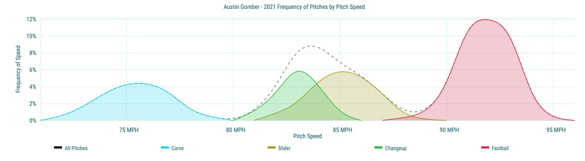 Austin Gomber - 2021 Frequency of Pitches by Pitch Speed