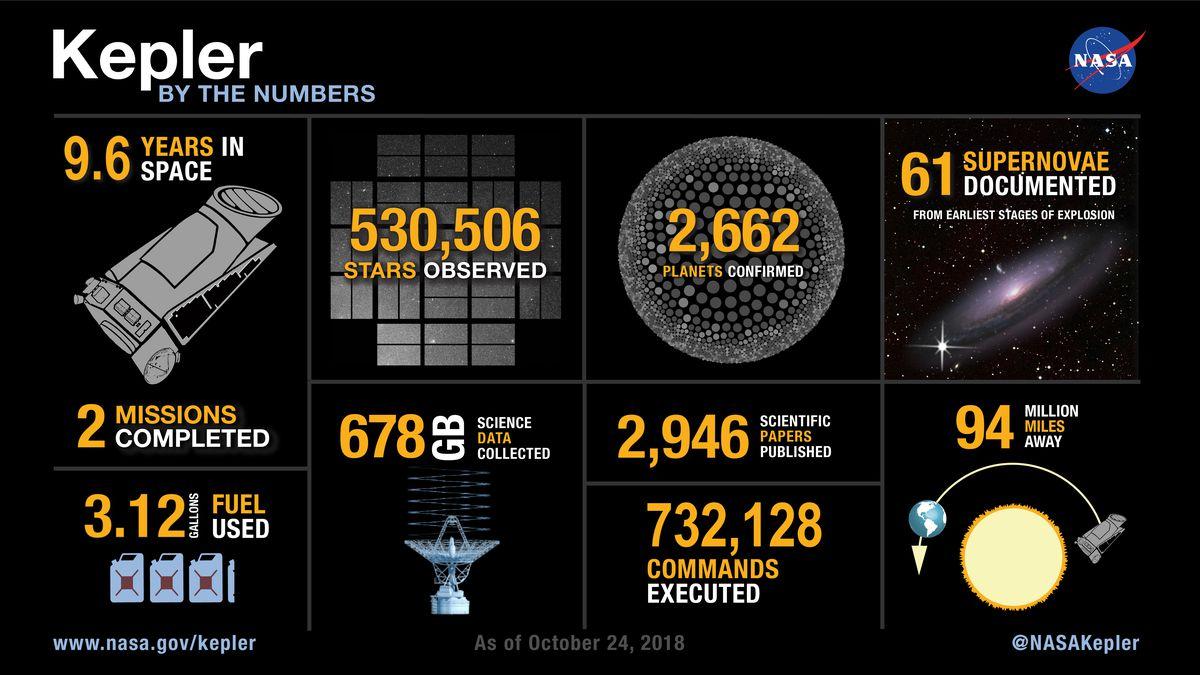 statistics about Kepler