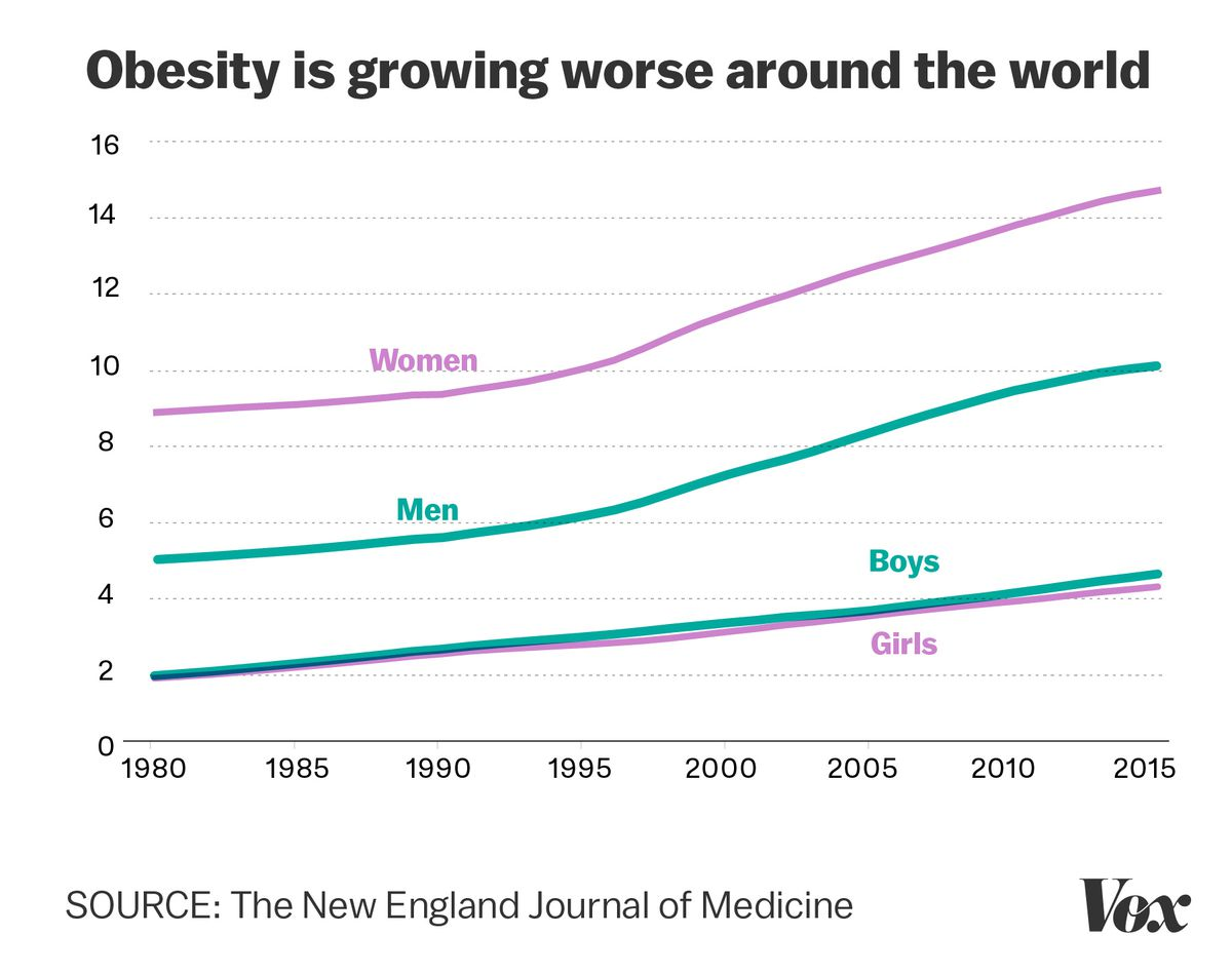 Obesity Now Kills More People Worldwide Than Car Crashes -5742