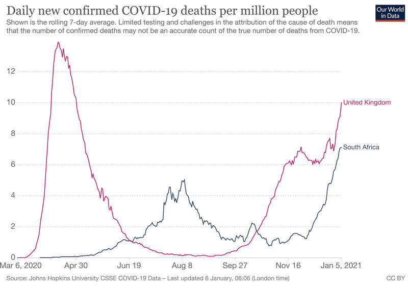 A chart showing the surge in Covid-19 cases in the UK and South Africa.