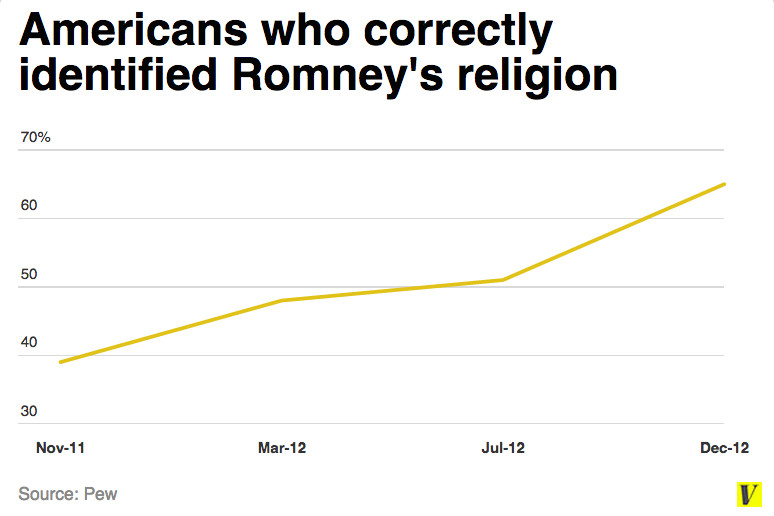Romney identify