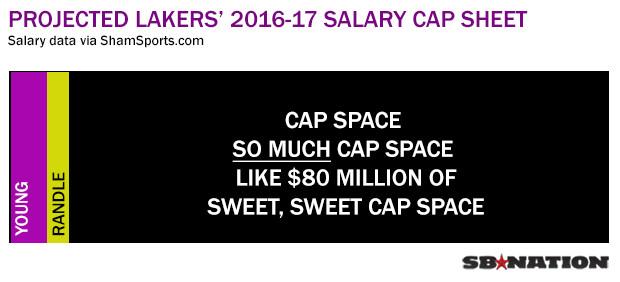 lakers 2016 cap