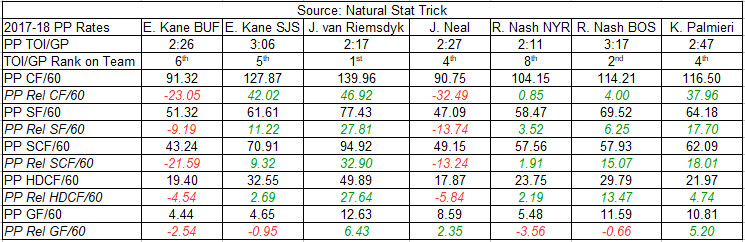 2017-18 Power Play On-Ice Rate Stats