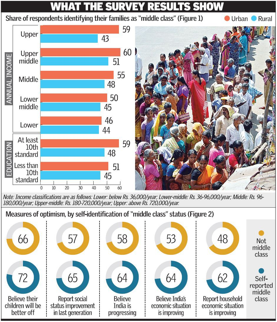 India middle class infographic