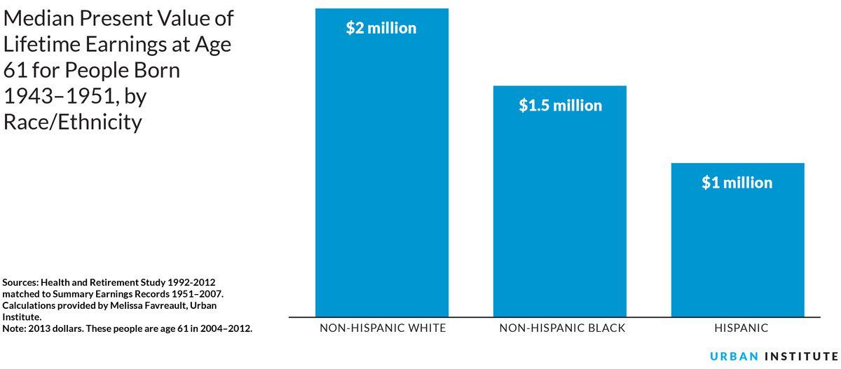 Earnings by race ethnicity