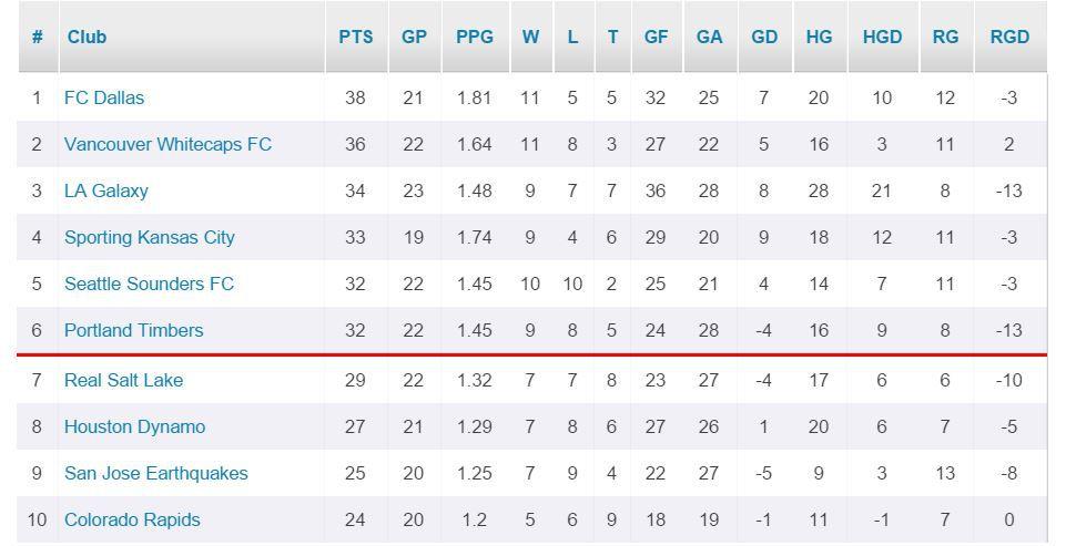 MLS Standings 7-26