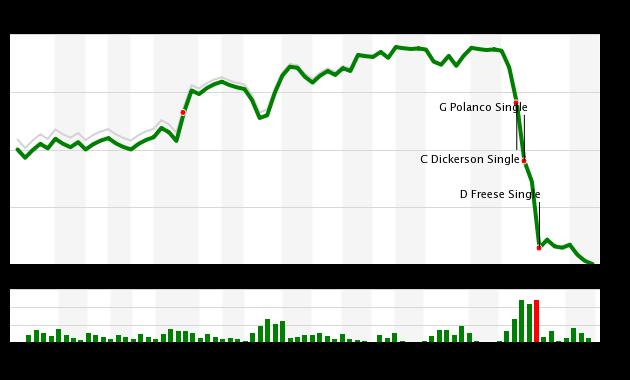 Mets vs Pirates WPA Chart, 6/27/18