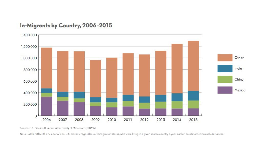 Change in migration pattern