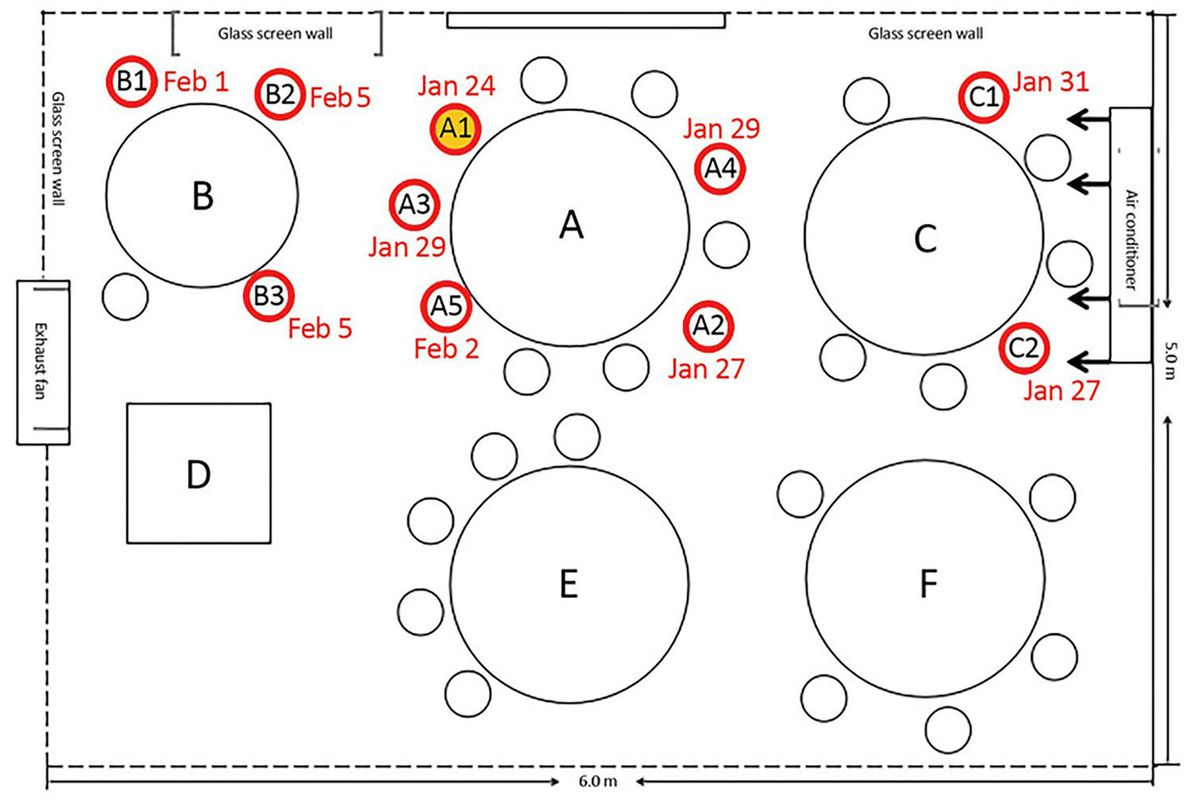 A restaurant seating chart with red circles showing infected guests at a restaurant next to an air conditioner