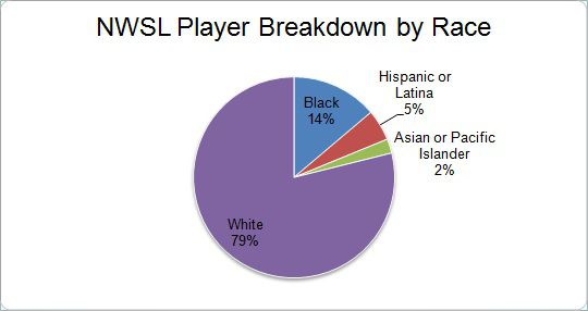 NWSL Players by Race