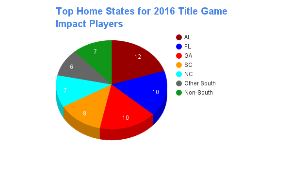 States 2016 Title Game