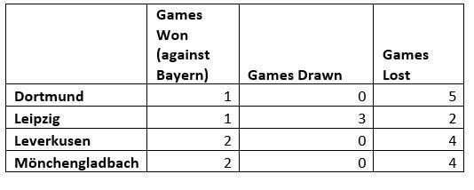 BVB, B04, BMG, RBL results against FCB