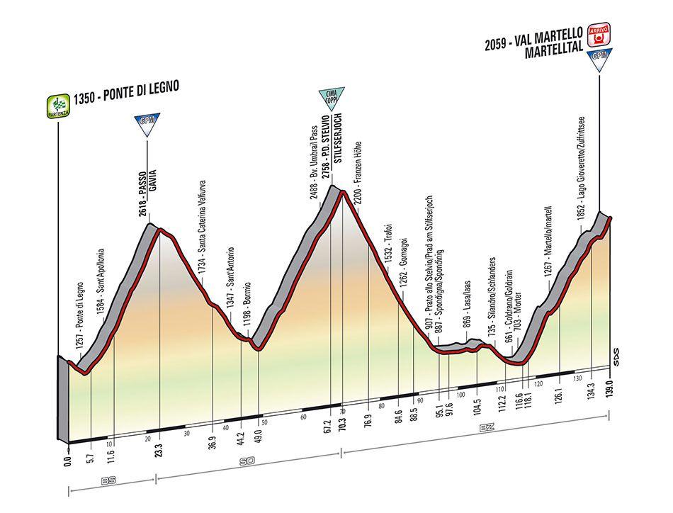 Giro 2014 fase 16