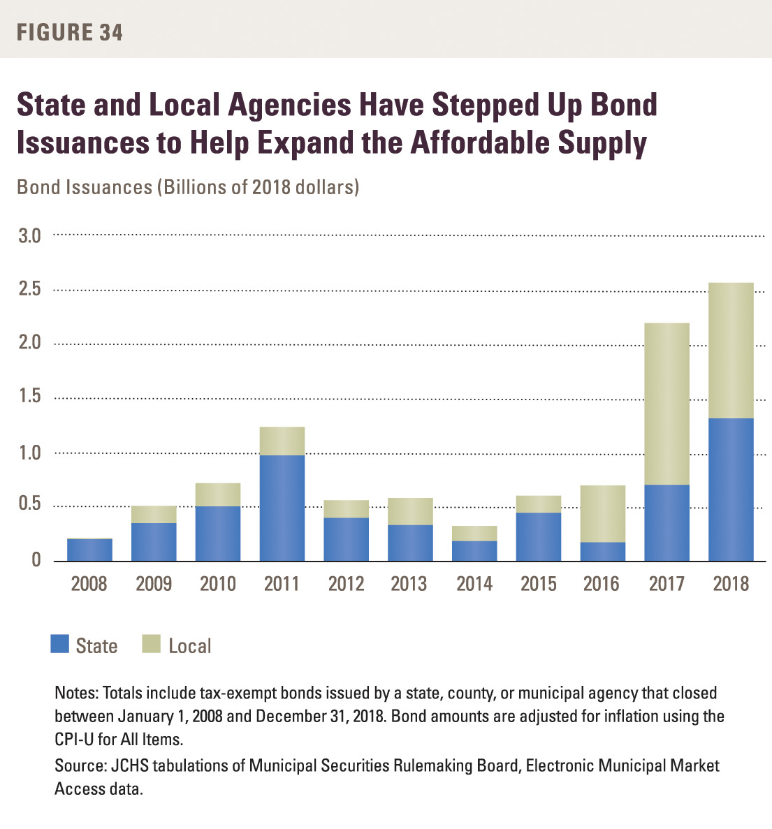 A chart showing the increase in bond issuance by state and local agencies over the last few years.