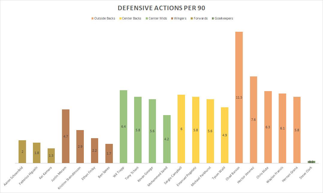 Defensive Actions (7.20.15)