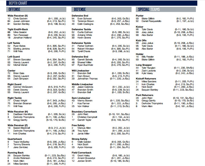 Penn State Depth Chart vs. Rutgers
