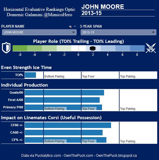 J Moore HERO