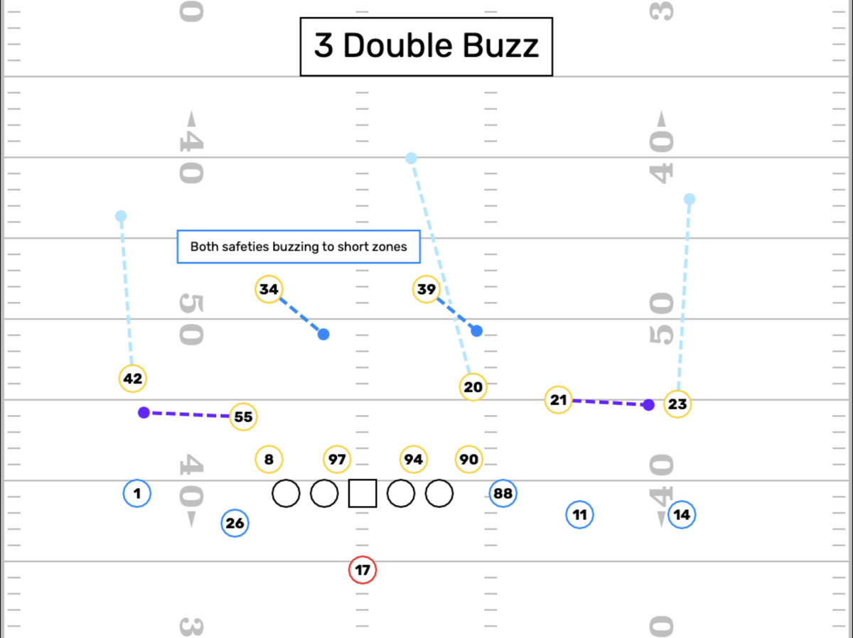 A play diagram that shows the safeties buzzing to the short zones and the slot defender retreating to deep center-fielding position.