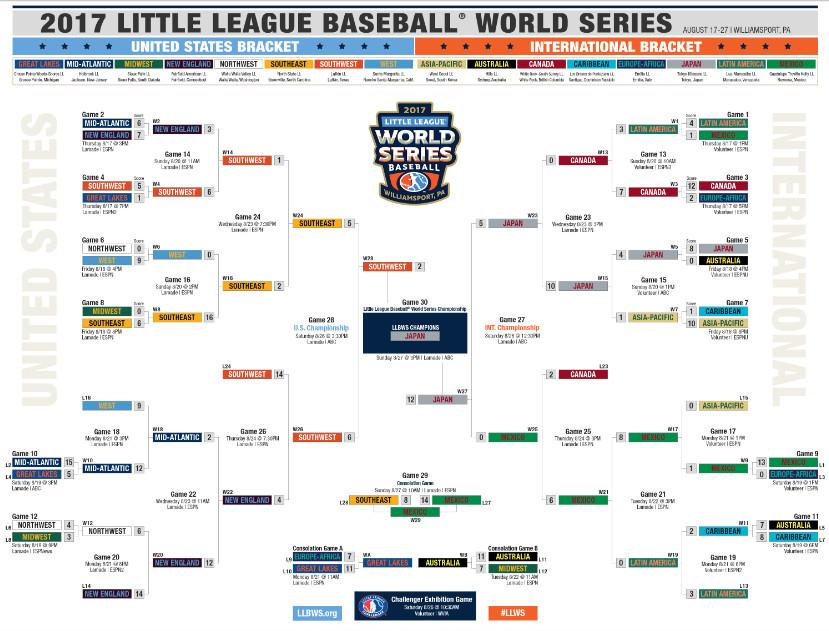 Little League World Series 2017: Bracket, schedule, teams
