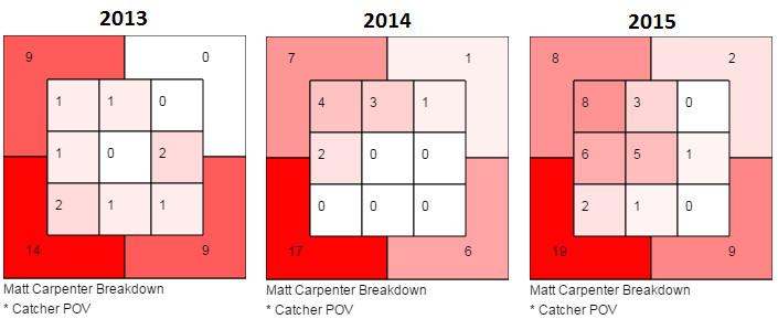 Matt Carpenter Swings 13 14 15