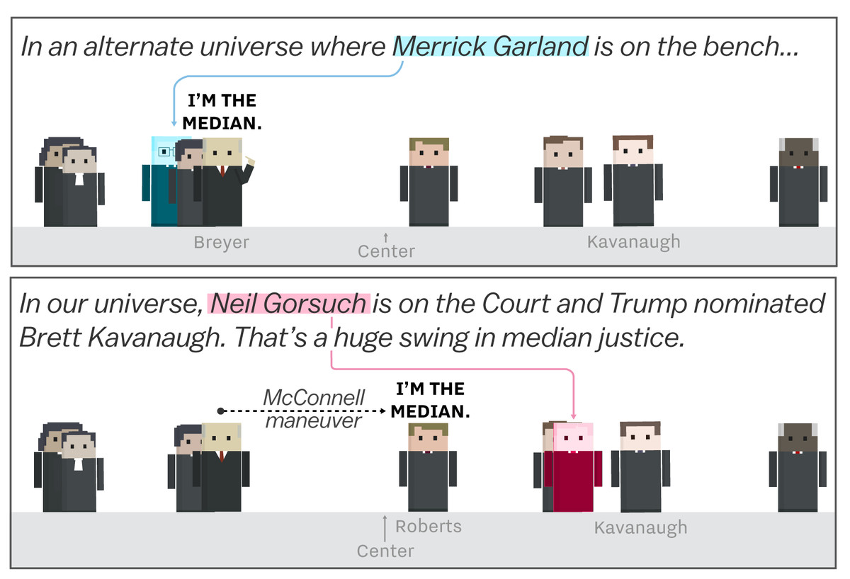 A Conservative Supreme Court Could >> Brett Kavanaugh And The Supreme Court S Shift To The Right